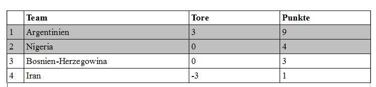 fifa-wm_tabelle_gruppe-f Hopp Schwiiz: Top Shaqiri ballert Eidgenossen weiter | WM-Newsflash News Sport Bosnien-Herzegowina - Iran Fifa Fussball WM Brasilien Honduras - Schweiz Nigeria - Argentinien |Presse Augsburg