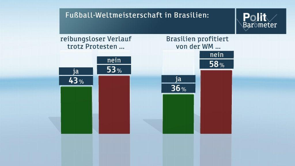 politbarometer_zdf_wm_probleme Fußball - WM | Deutschland wird... News Sport Fußball-WM Politbarometer Umfrage |Presse Augsburg
