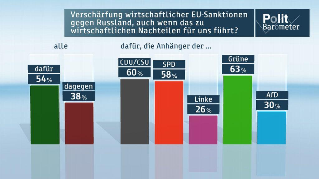 Politbarometer-EU_sanktionen-Grafik Mehrheit der Deutschen hat Angst vor einem Krieg im Osten Europas News Krieg Krim Politbarometer Russland Ukraine Umfrage ZDF  Presse Augsburg