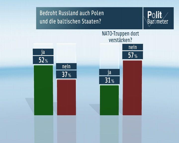 Politbarometer-baltikum Mehrheit der Deutschen hat Angst vor einem Krieg im Osten Europas News Krieg Krim Politbarometer Russland Ukraine Umfrage ZDF  Presse Augsburg
