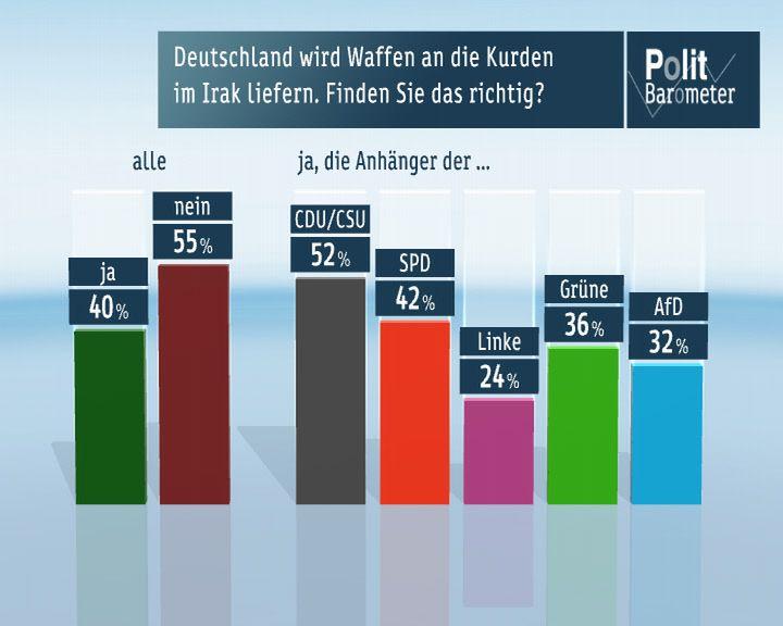 Politbarometer-waffen-irak Mehrheit der Deutschen hat Angst vor einem Krieg im Osten Europas News Krieg Krim Politbarometer Russland Ukraine Umfrage ZDF  Presse Augsburg