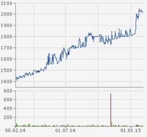 Quelle: finanzen.net vom 06. Feb. 2015: Sedlmayr Grund und Immobilien CHART - 1 Jahr -