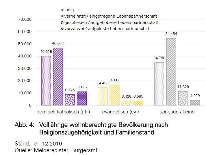 Unbenannt-27 Nur noch 55,9 Prozent der Menschen in Augsburg gehören einer der beiden großen christlichen Konfessionen an Augsburg Stadt News Newsletter Politik Augsburg Religion  Presse Augsburg