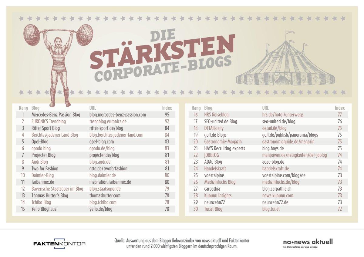 Infografik-Ranking-Corporate-Blogs_A4 Top 30 | Die erfolgreichsten Corporate-Blogs im deutschsprachigen Raum Freizeit Politik & Wirtschaft Technik & Gadgets Überregionale Schlagzeilen |Presse Augsburg