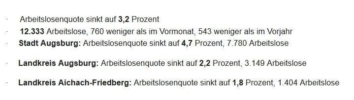 Unbenannt-4 Bayerischer Arbeitsmarkt in einer absolut soliden Verfassung Augsburg Stadt Bayern News Newsletter Politik & Wirtschaft Wirtschaft Arbeitslosenzahlen Arbeitsmarkt Augsburg bayern Franz Josef Pschierer |Presse Augsburg