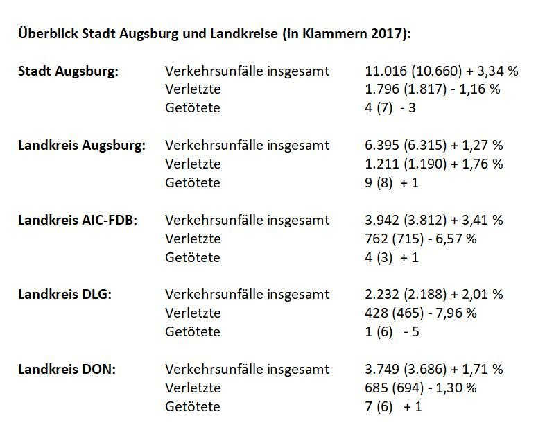 Unbenannt-16 Alle 19 Minuten geschieht ein Unfall auf den Straßen der Region Augsburg Augsburg Stadt News Newsletter Polizei & Co Polizeipräsidium Schwaben Nord Unfallstatistik |Presse Augsburg
