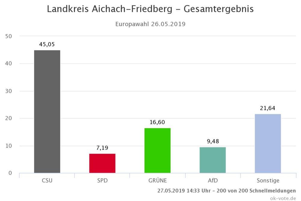 Gesamtergebnis Europawahl | So hat Augsburg Stadt und Land gewählt Augsburg Stadt Landkreis Augsburg News Newsletter Politik Augsburg Europawahl |Presse Augsburg