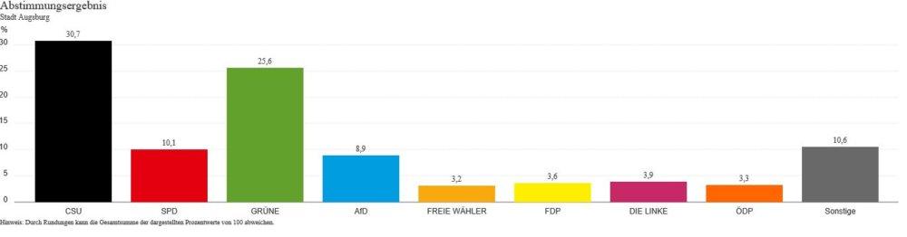 Unbenannt-22 Europawahl | So hat Augsburg Stadt und Land gewählt Augsburg Stadt Landkreis Augsburg News Newsletter Politik Augsburg Europawahl |Presse Augsburg