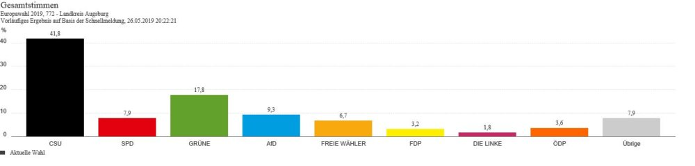 Unbenannt-23 Europawahl | So hat Augsburg Stadt und Land gewählt Augsburg Stadt Landkreis Augsburg News Newsletter Politik Augsburg Europawahl |Presse Augsburg