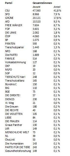Unbenannt-24 Europawahl | So hat Augsburg Stadt und Land gewählt Augsburg Stadt Landkreis Augsburg News Newsletter Politik Augsburg Europawahl |Presse Augsburg