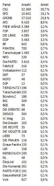 Unbenannt-26 Europawahl | So hat Augsburg Stadt und Land gewählt Augsburg Stadt Landkreis Augsburg News Newsletter Politik Augsburg Europawahl |Presse Augsburg