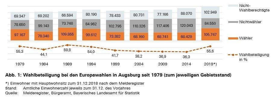 wahlbeteiligung-augsburg-europawahl-2019 Hohe Wahlbeteiligung und zahlreiche Veränderungen - Die wichtigsten Ergebnisse der Europawahl in Augsburg Augsburg Stadt News Politik Augsburg Europawahl |Presse Augsburg