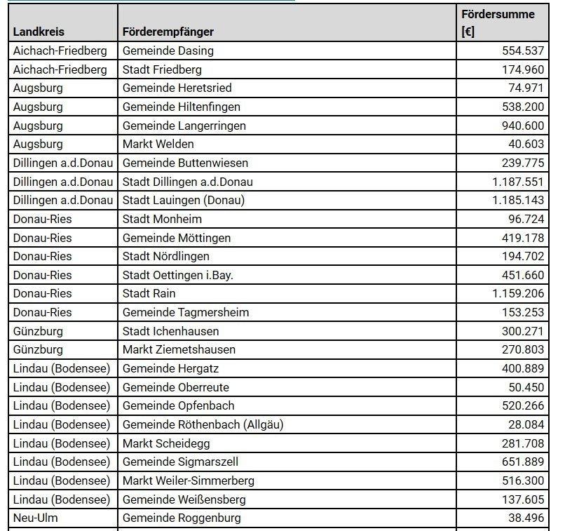 Unbenannt-18 Über 21,2 Millionen Euro Förderung für den Ausbau der digitalen Infrastruktur in Schwaben Aichach Friedberg Augsburg Stadt Dillingen Donau-Ries Landkreis Augsburg Landkreis Lindau News Oberallgäu Ostallgäu Politik Unterallgäu Albert Füracker bayern Breitband digitale Infrastruktur Förderung schnelles Internet |Presse Augsburg