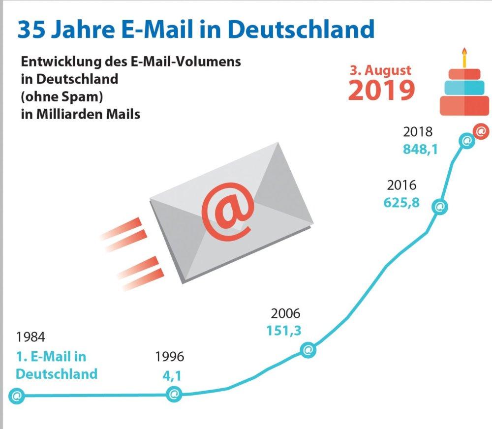 Grafik-35-Jahre-E-Mail-in-Deutschland Jubiläum | Vor 35 Jahren wurde die erste E-Mail in Deutschland empfangen Freizeit Technik & Gadgets Deutschland E-Mail Jubiläum |Presse Augsburg