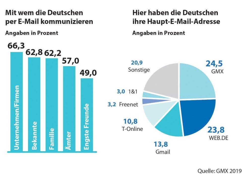 Grafik-35-Jahre-E-Mail-in-Deutschland1 Jubiläum | Vor 35 Jahren wurde die erste E-Mail in Deutschland empfangen Freizeit Technik & Gadgets Deutschland E-Mail Jubiläum |Presse Augsburg