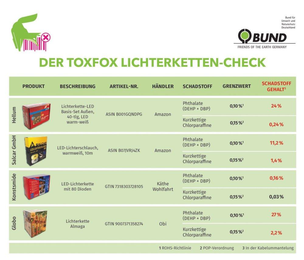 toxfox_lichterketten_check_2019 Weihnachtsbeleuchtung: Hohe Gehalte illegaler Schadstoffe in Lichterketten Freizeit Technik & Gadgets |Presse Augsburg