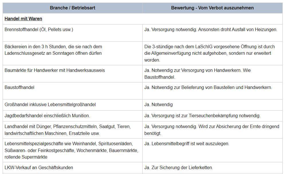 Unbenannt-17 Ausgangsbeschränkung | Welche Geschäfte sollen weiterhin öffnen dürfen? Bayern Politik & Wirtschaft Ausgangsbeschränkung bayern Corona Geschäfte geschlossen |Presse Augsburg