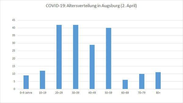 Csm Fallzahlen Augsburg Alter 673A53F4Fd