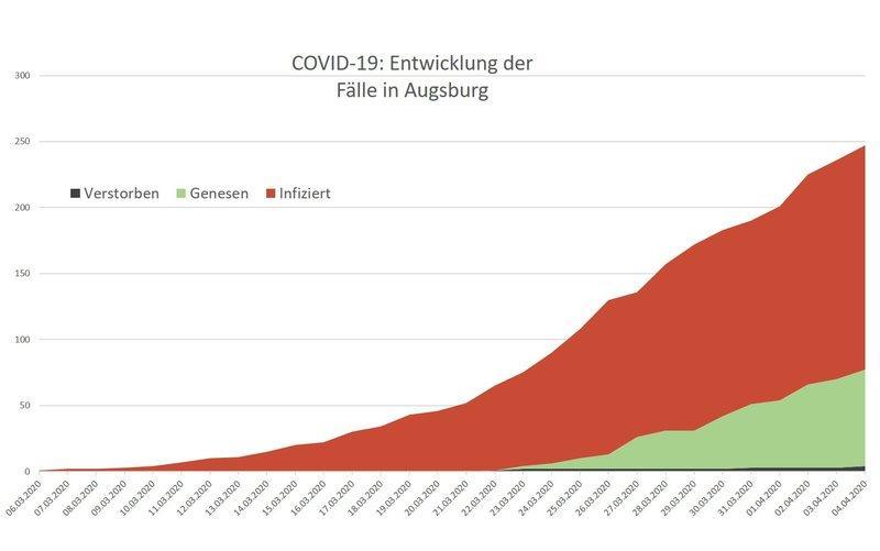 Csm Fallzahlen Augsburg 549C832Ef2