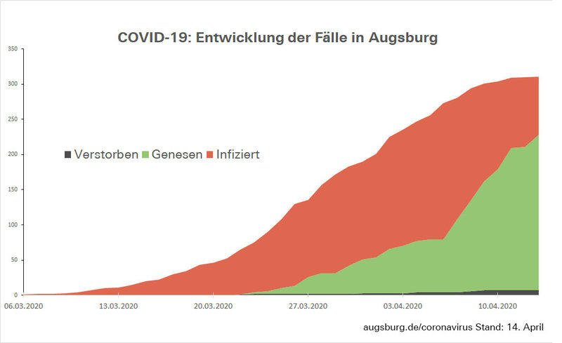 Csm Fallzahlen Augsburg 59E57Bd076