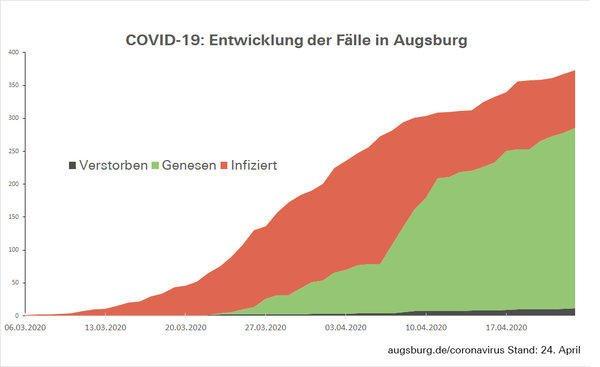 Csm Fallzahlen Augsburg 5Cb3983Cc7