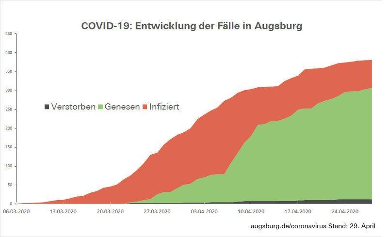 Csm Fallzahlen Augsburg 719D9Ade62
