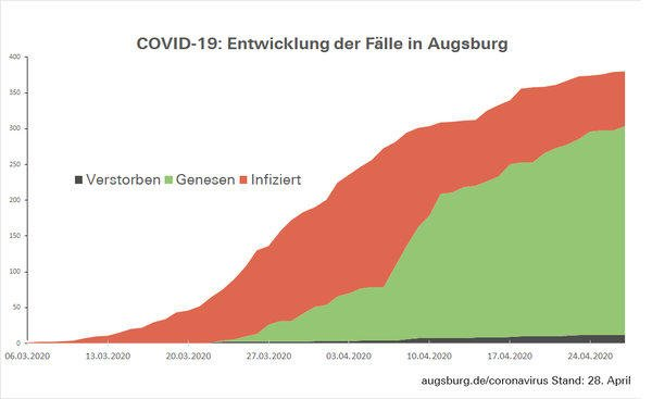 Csm Fallzahlen Augsburg D333B695E9