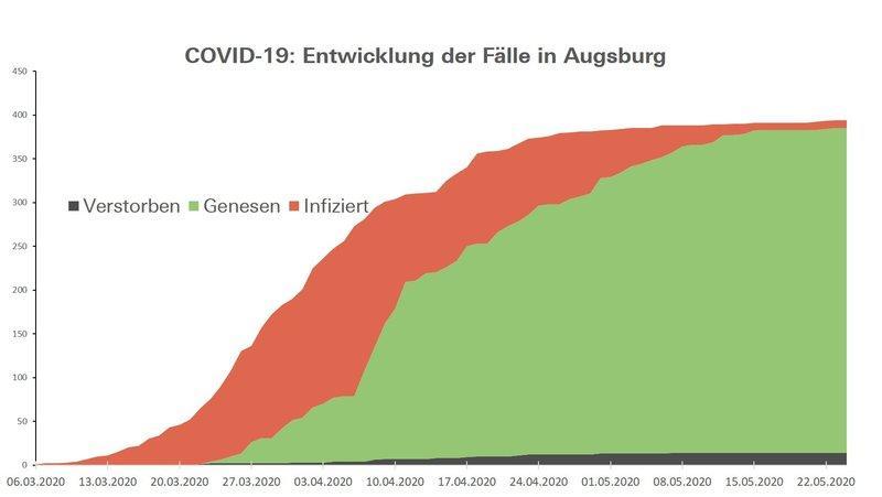 Csm Fallzahlen Augsburg 35105Df6D7