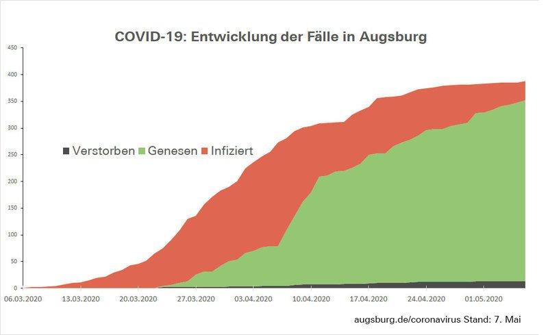 Csm Fallzahlen Augsburg D3B45893A2
