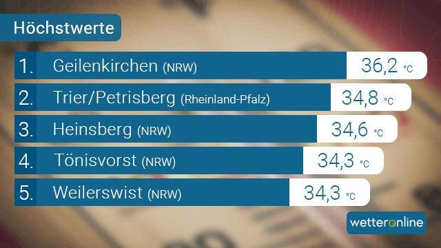 20200916_PM_WetterOnrekord-Topliste Hoch LEIKI heizt ein - Neue Wärmerekorde für September Überregionale Schlagzeilen Vermischtes |Presse Augsburg