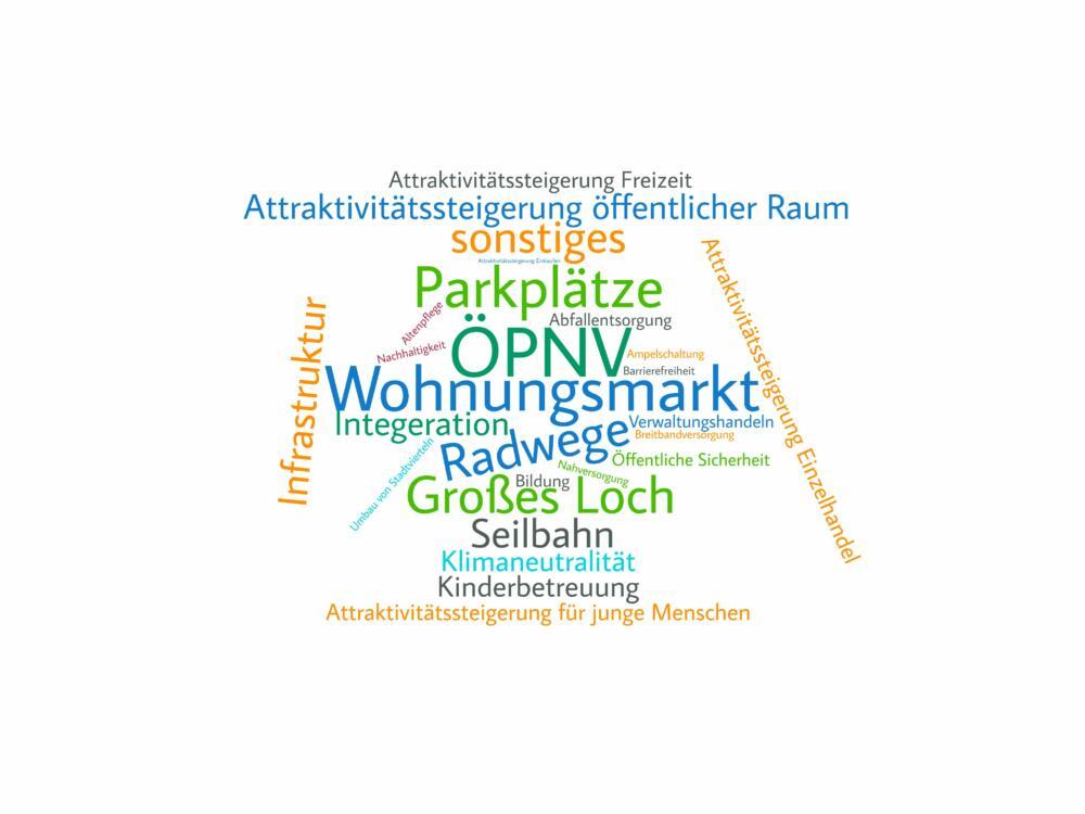 "Buergerbefragung_2020_wordcloud2 ""Leben in Kempten"" | Stadt stellt veröffentlicht Ergebnisse der Bürgerbefragung Kempten News Politik |Presse Augsburg"