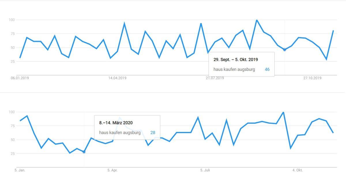 201117 Presse Augsburg.de Immobilienpreise Google Trends Scaled